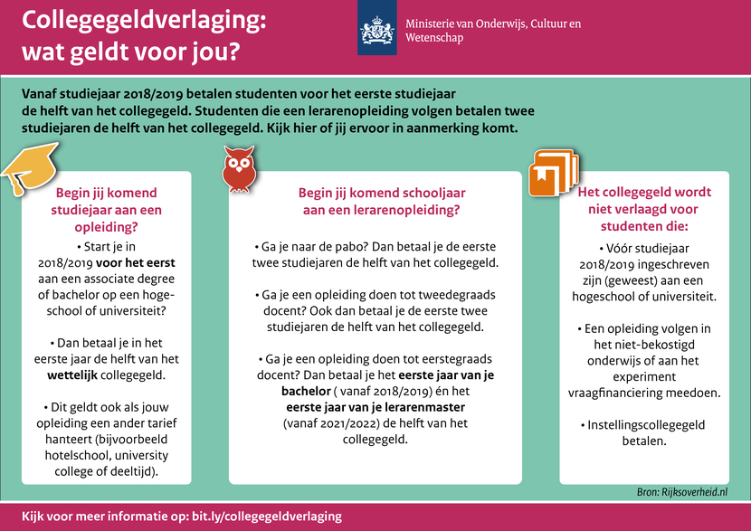 collegegeldverlaging